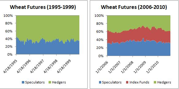Chart on wheat futures
